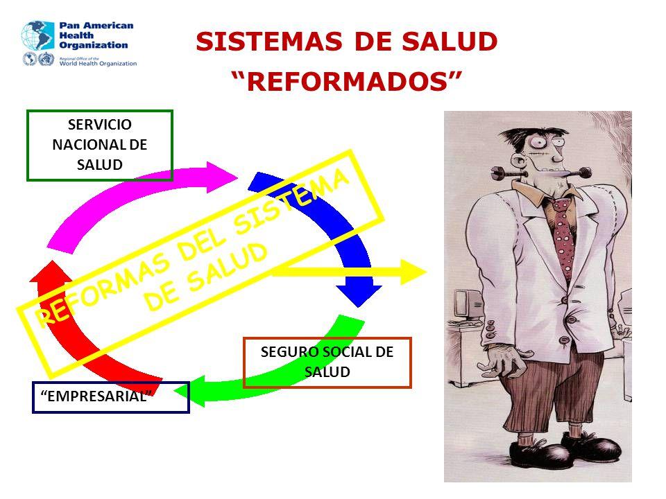 ENFOQUEENFASIS Atención Primaria Selectiva (Instituciones Financieras) Conjunto específico de actividades de los servicios de salud dirigida a los pobres Atención Primaria (Europa y países industrializados) Nivel de atención de un sistema de servicios de salud Atención Primaria de Salud Integral (Alma Ata) Estrategia de organización de los sistemas de atención a la salud y la sociedad para promover la salud Sistemas de Salud orientados por la APS Renovada (Países de las Américas) Enfoque de Derechos Humanos y Determinantes Sociales que orienta la organización de todo el sistema de salud ATENCIÓN PRIMARIA DE SALUD