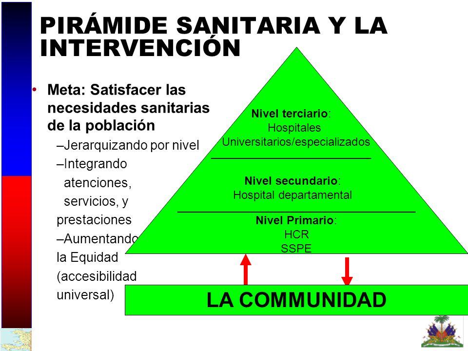 ORGANIZACIÓN DE LA OFERTA Instituciones sanitarias de 1 er nivel ( públicas, mixtas, privadas sin fines de lucro ) 2do escalón HCR 150-250.000h 1er escalón SSPE 10 camas/ 10.000h ucs