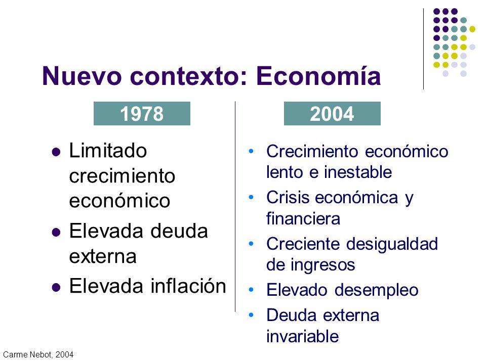 Nuevo contexto: Economía Limitado crecimiento económico Elevada deuda externa Elevada inflación 19782004 Crecimiento económico lento e inestable Crisis económica y financiera Creciente desigualdad de ingresos Elevado desempleo Deuda externa invariable Carme Nebot, 2004