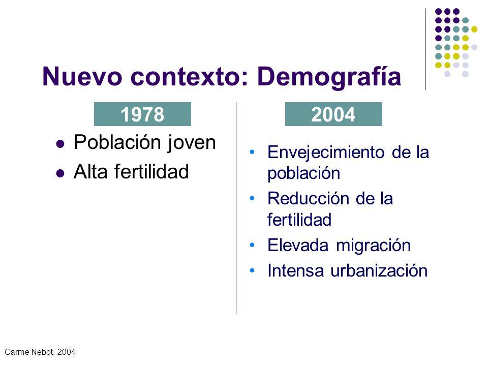 Nuevo contexto: Demografía Población joven Alta fertilidad 19782004 Envejecimiento de la población Reducción de la fertilidad Elevada migración Intensa urbanización Carme Nebot, 2004