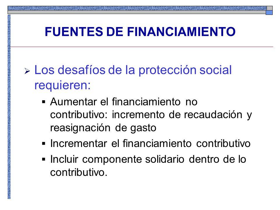 FUENTES DE FINANCIAMIENTO Los desafíos de la protección social requieren: Aumentar el financiamiento no contributivo: incremento de recaudación y reasignación de gasto Incrementar el financiamiento contributivo Incluir componente solidario dentro de lo contributivo.