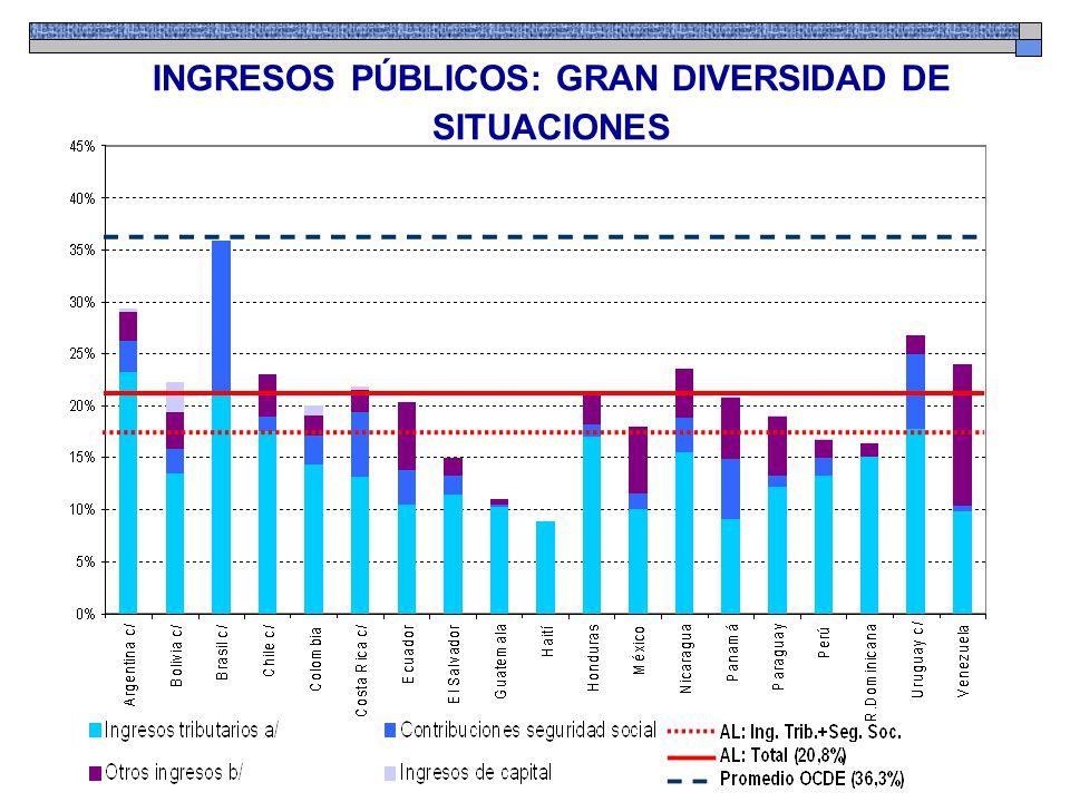 INGRESOS PÚBLICOS: GRAN DIVERSIDAD DE SITUACIONES