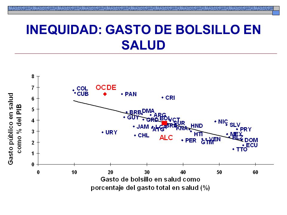 INEQUIDAD: GASTO DE BOLSILLO EN SALUD