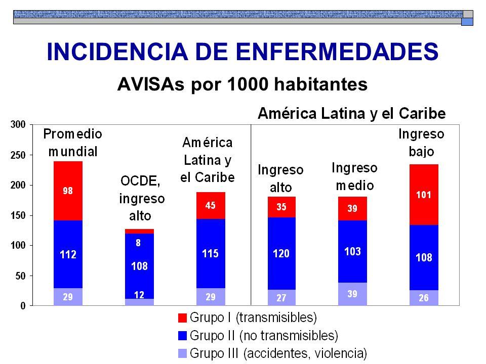 INCIDENCIA DE ENFERMEDADES AVISAs por 1000 habitantes