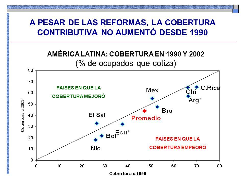 A PESAR DE LAS REFORMAS, LA COBERTURA CONTRIBUTIVA NO AUMENTÓ DESDE 1990 PAISES EN QUE LA COBERTURA MEJORÓ PAISES EN QUE LA COBERTURA EMPEORÓ AMÉRICA LATINA: COBERTURA EN 1990 Y 2002 (% de ocupados que cotiza)
