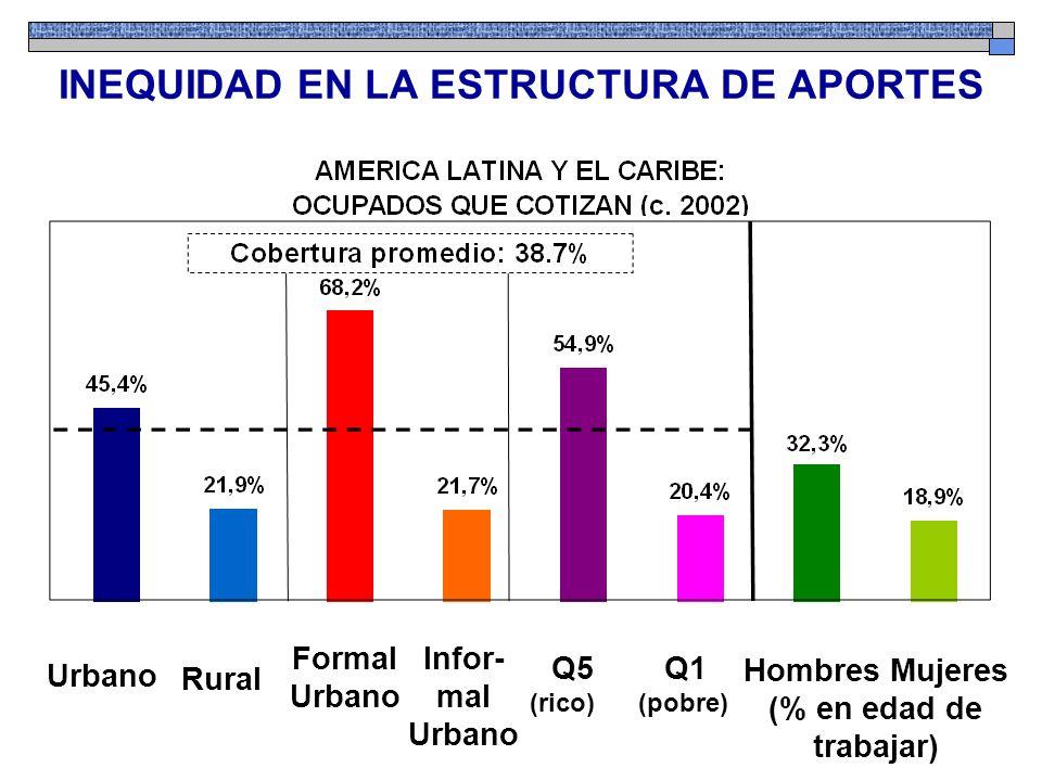 Urbano Rural Formal Urbano Infor- mal Urbano Hombres Mujeres (% en edad de trabajar) Q5 Q1 (rico) (pobre) INEQUIDAD EN LA ESTRUCTURA DE APORTES