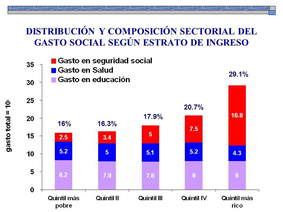 EN SÍNTESIS En promedio, 4 de cada 10 trabajadores 4 de cada 10 trabajadores ocupados aporta a la seguridad social.