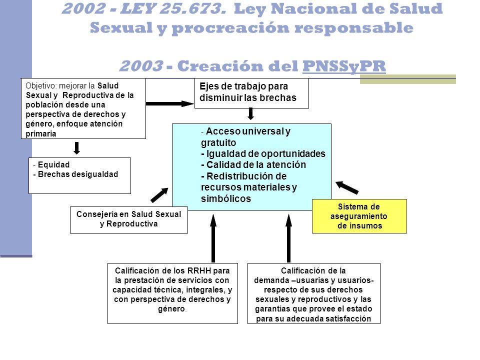 2002 - LEY 25.673. Ley Nacional de Salud Sexual y procreación responsable 2003 - Creación del PNSSyPR Objetivo: mejorar la Salud Sexual y Reproductiva