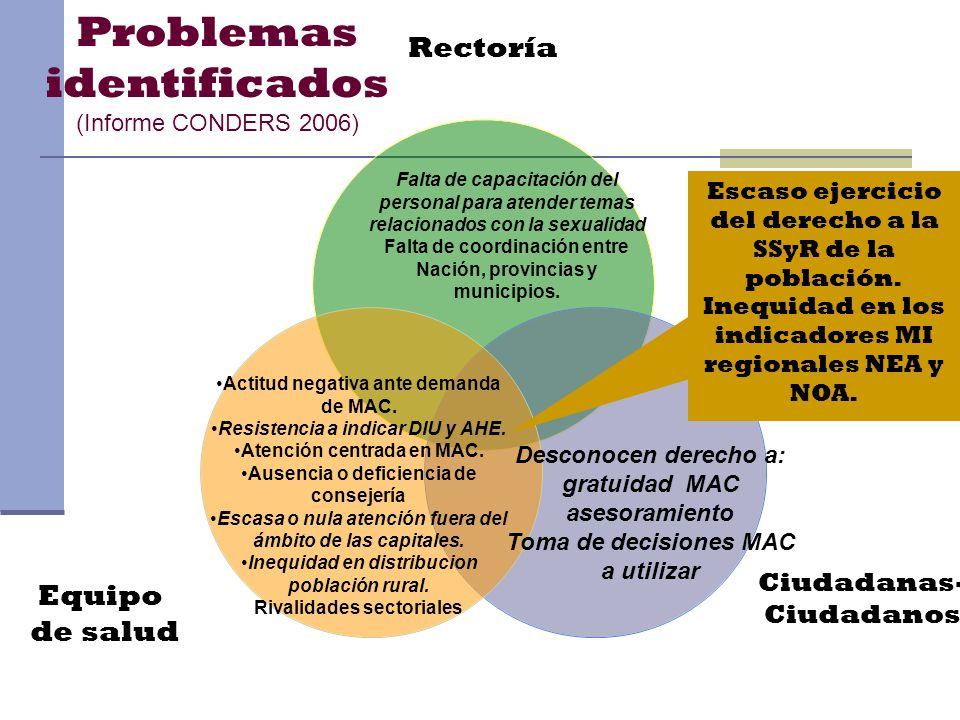 Rectoría Ciudadanas- Ciudadanos Equipo de salud Actitud negativa ante demanda de MAC. Resistencia a indicar DIU y AHE. Atención centrada en MAC. Ausen