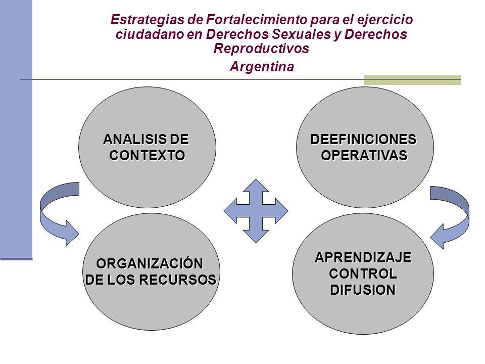 ANALISIS DE CONTEXTO APRENDIZAJECONTROLDIFUSIONORGANIZACIÓN DE LOS RECURSOS DEEFINICIONESOPERATIVAS Estrategias de Fortalecimiento para el ejercicio c