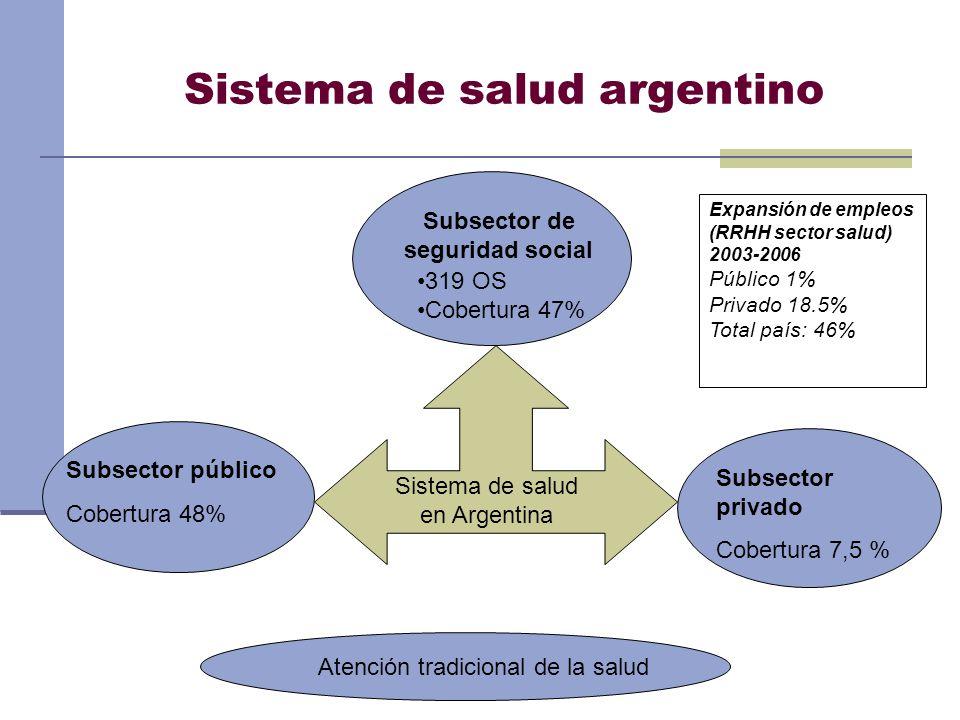 Sistema de salud argentino Sistema de salud en Argentina Subsector público Cobertura 48% Subsector de seguridad social 319 OS Cobertura 47% Subsector