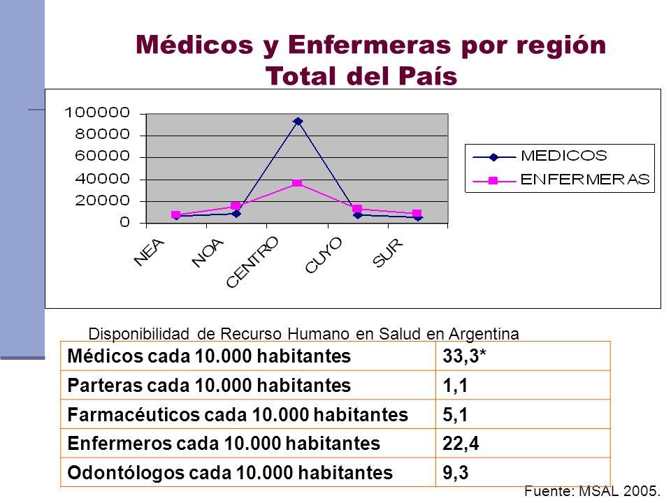 Médicos y Enfermeras por región Total del País Fuente: MSAL 2005. Médicos cada 10.000 habitantes33,3* Parteras cada 10.000 habitantes1,1 Farmacéuticos