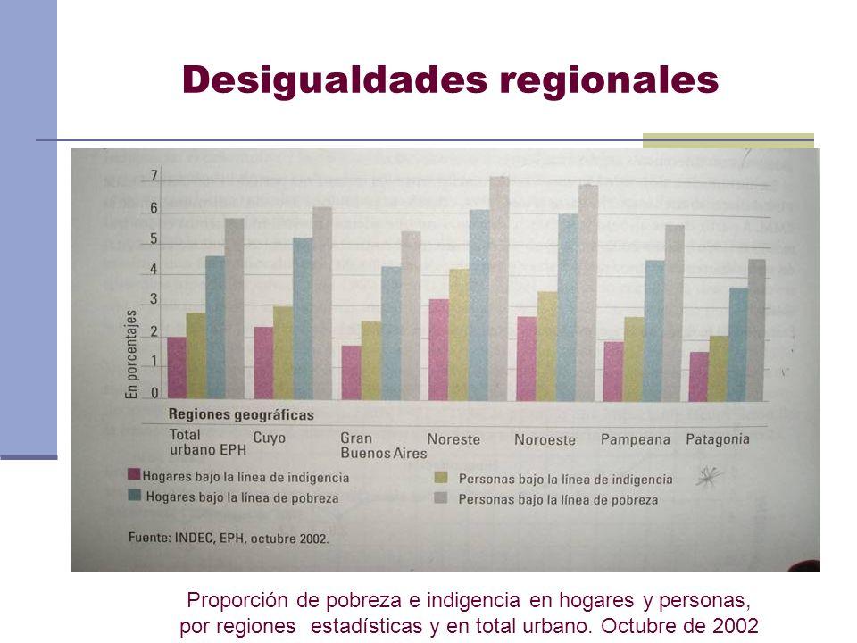 Desigualdades regionales Proporción de pobreza e indigencia en hogares y personas, por regiones estadísticas y en total urbano. Octubre de 2002