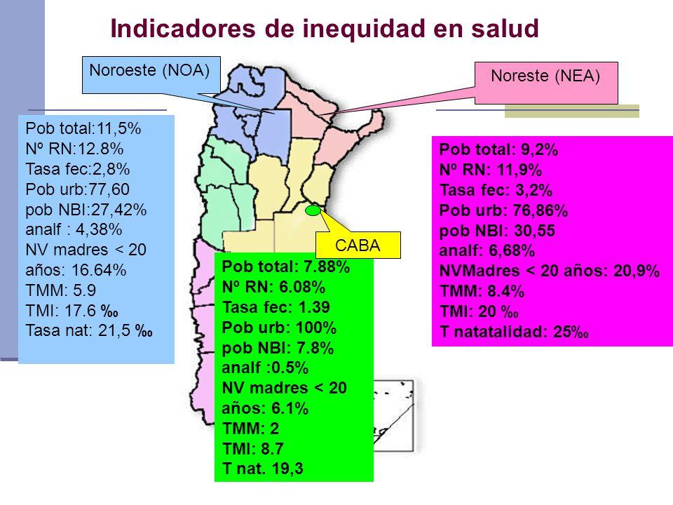 Noreste (NEA) Noroeste (NOA) Pob total:11,5% Nº RN:12.8% Tasa fec:2,8% Pob urb:77,60 pob NBI:27,42% analf : 4,38% NV madres < 20 años: 16.64% TMM: 5.9