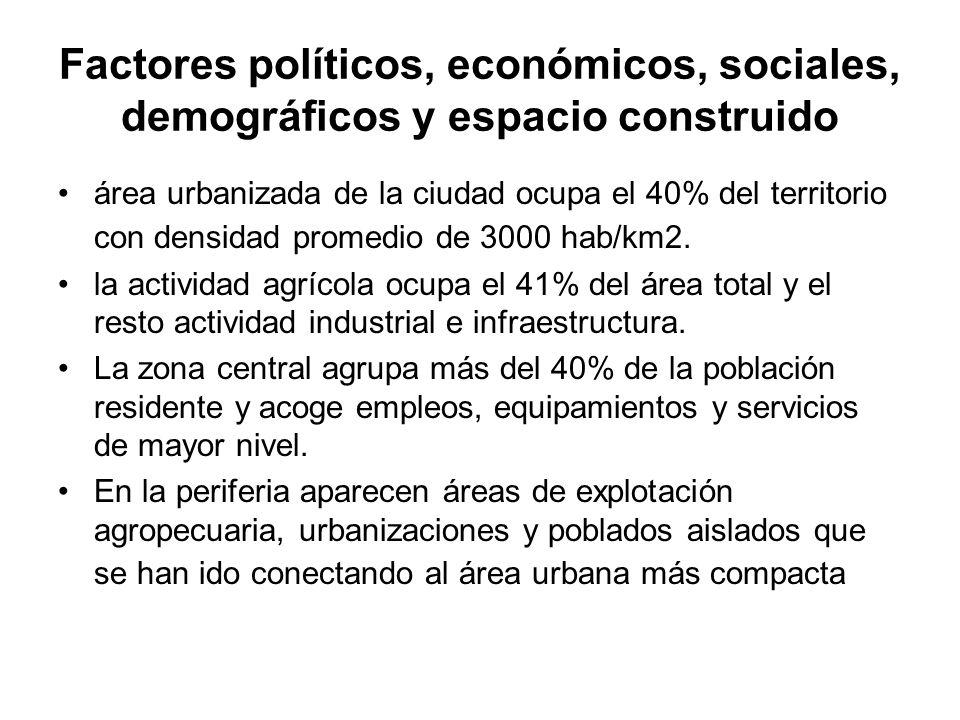 Factores políticos, económicos, sociales, demográficos y espacio construido área urbanizada de la ciudad ocupa el 40% del territorio con densidad prom