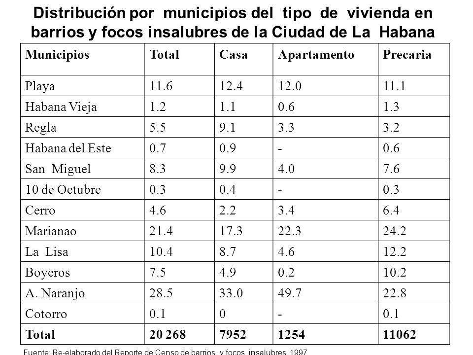 Distribución por municipios del tipo de vivienda en barrios y focos insalubres de la Ciudad de La Habana MunicipiosTotalCasaApartamentoPrecaria Playa1