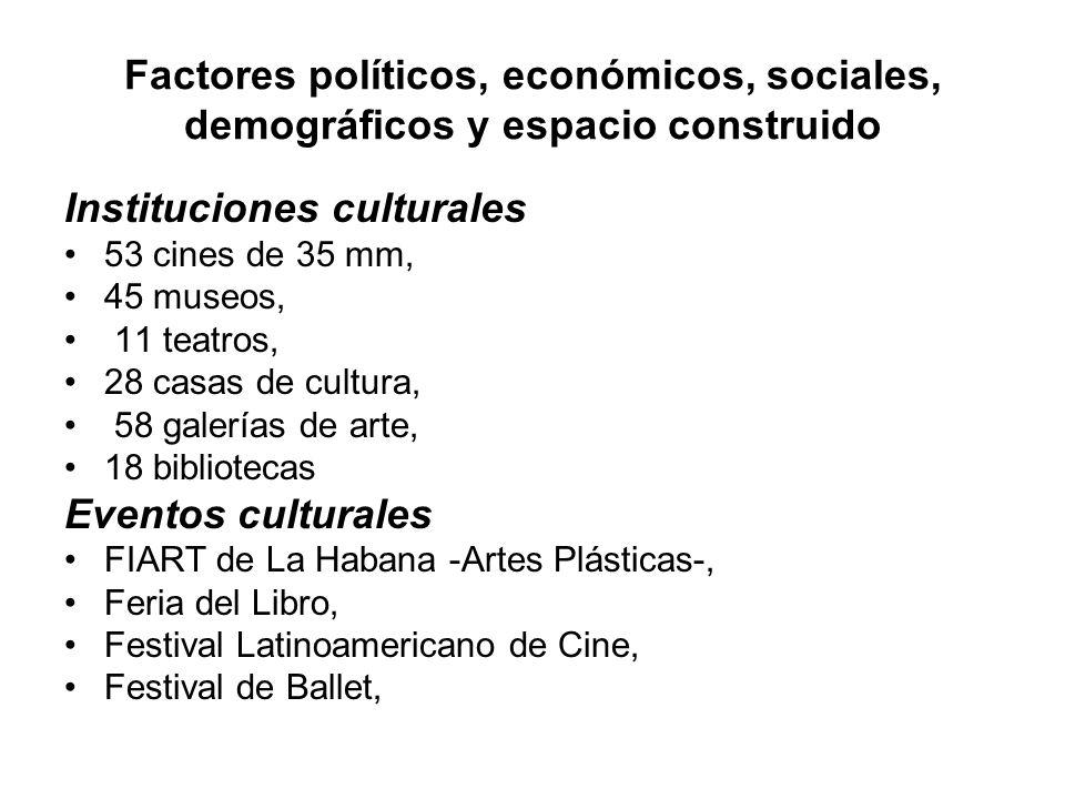 Factores políticos, económicos, sociales, demográficos y espacio construido Instituciones culturales 53 cines de 35 mm, 45 museos, 11 teatros, 28 casa