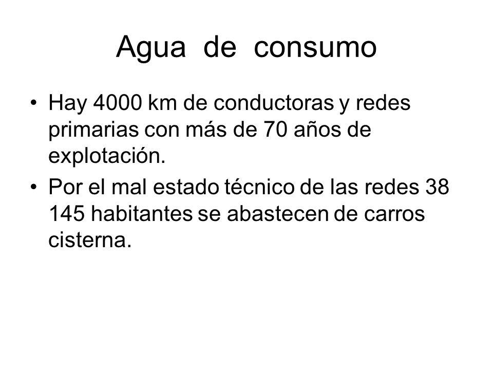Agua de consumo Hay 4000 km de conductoras y redes primarias con más de 70 años de explotación. Por el mal estado técnico de las redes 38 145 habitant
