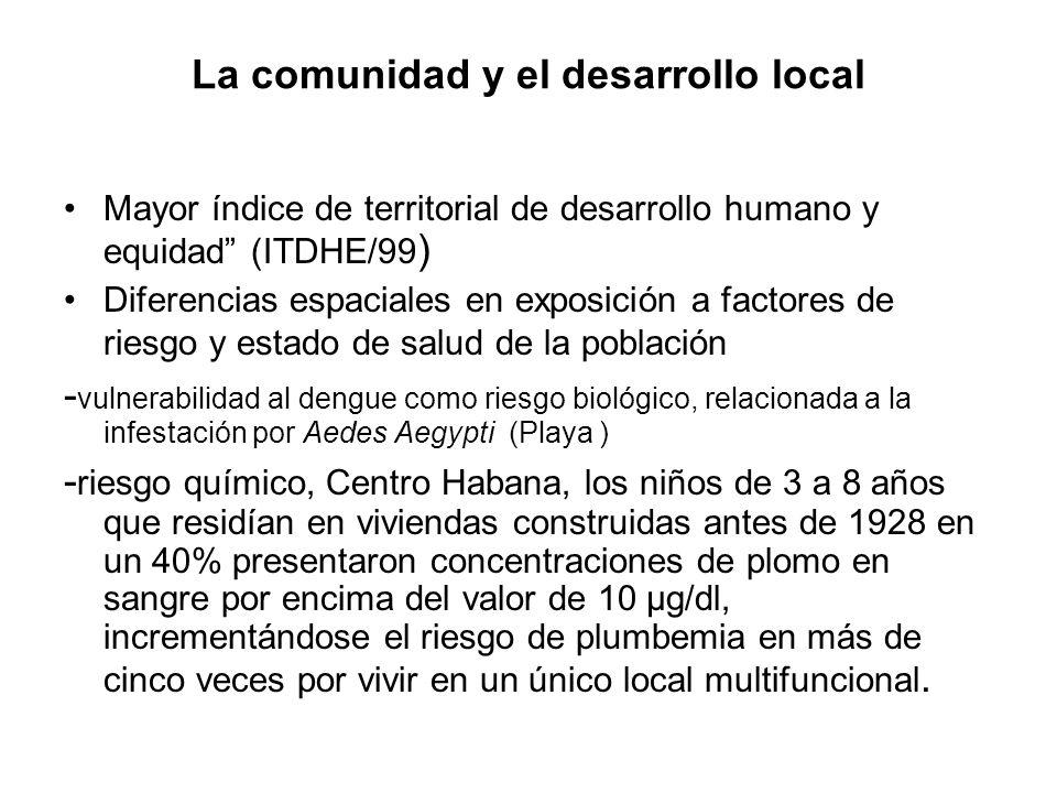 La comunidad y el desarrollo local Mayor índice de territorial de desarrollo humano y equidad (ITDHE/99 ) Diferencias espaciales en exposición a facto