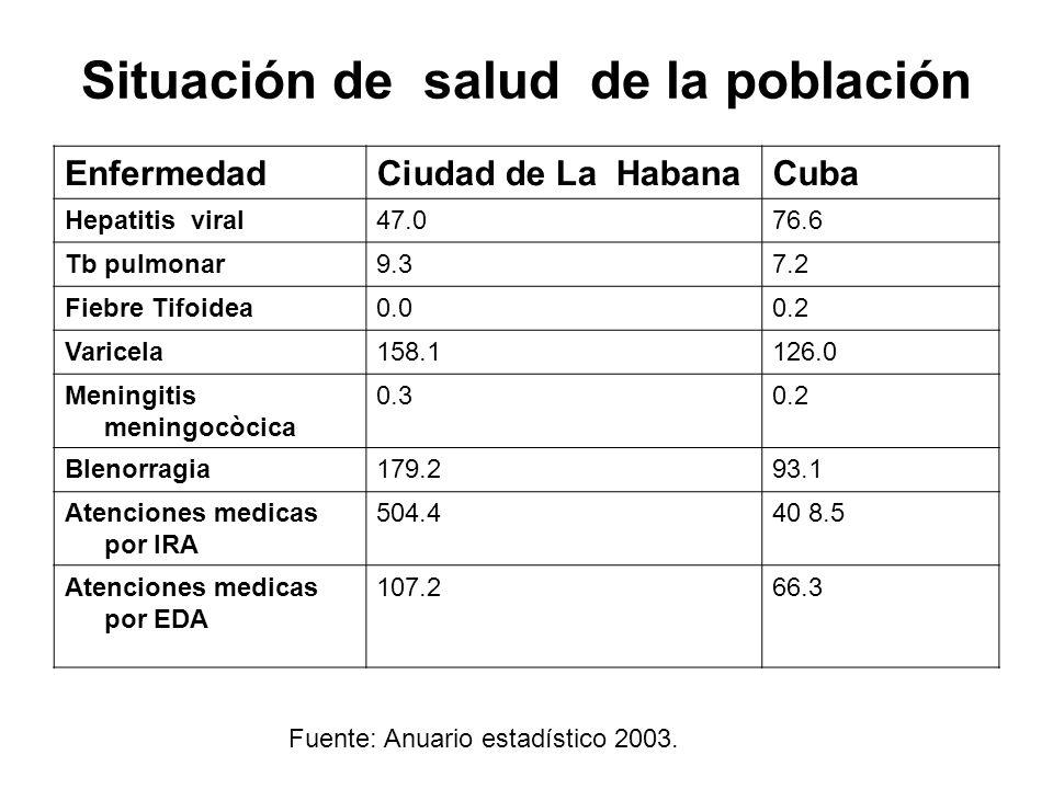 Situación de salud de la población EnfermedadCiudad de La HabanaCuba Hepatitis viral47.076.6 Tb pulmonar9.37.2 Fiebre Tifoidea0.00.2 Varicela158.1126.