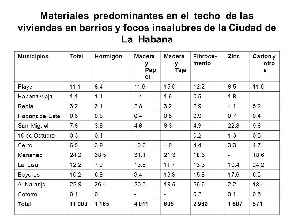 Materiales predominantes en el techo de las viviendas en barrios y focos insalubres de la Ciudad de La Habana MunicipiosTotalHormigónMadera y Pap el M