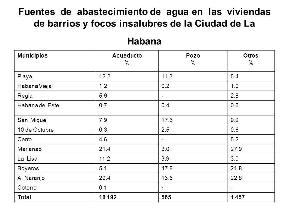 Fuentes de abastecimiento de agua en las viviendas de barrios y focos insalubres de la Ciudad de La Habana MunicipiosAcueducto % Pozo % Otros % Playa1