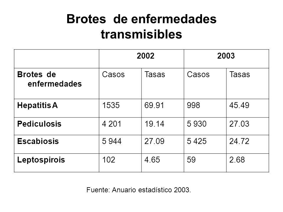 Brotes de enfermedades transmisibles 2002 2003 Brotes de enfermedades CasosTasasCasosTasas Hepatitis A153569.9199845.49 Pediculosis4 20119.145 93027.0