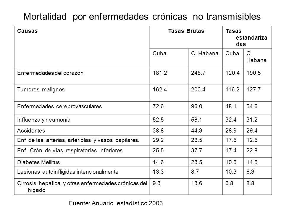 Mortalidad por enfermedades crónicas no transmisibles Causas Tasas BrutasTasas estandariza das CubaC. HabanaCubaC. Habana Enfermedades del corazón181.