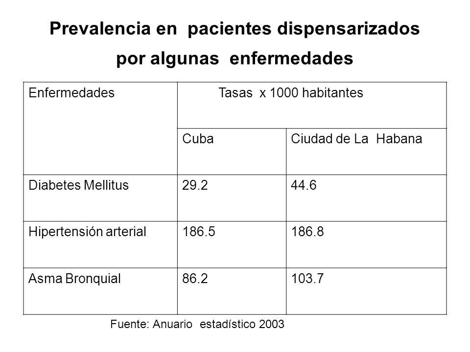 Prevalencia en pacientes dispensarizados por algunas enfermedades Enfermedades Tasas x 1000 habitantes CubaCiudad de La Habana Diabetes Mellitus29.244