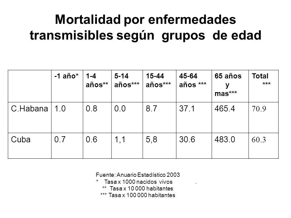 Mortalidad por enfermedades transmisibles según grupos de edad -1 año*1-4 años** 5-14 años*** 15-44 años*** 45-64 años *** 65 años y mas*** Total ***