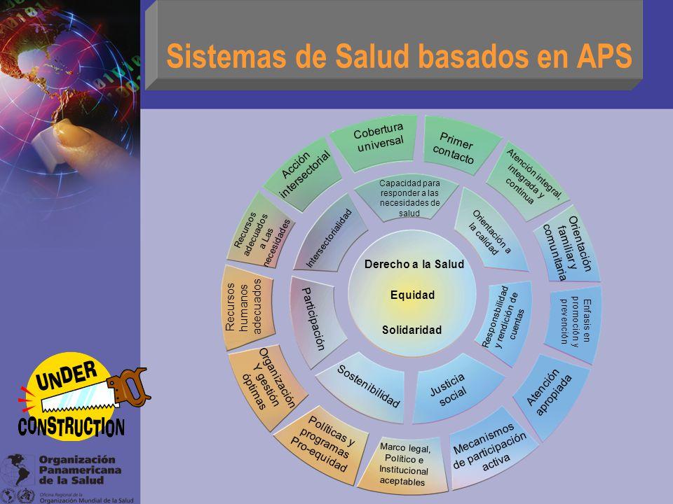 Sistemas de Salud basados en APS Derecho a la Salud Equidad Solidaridad Capacidad para responder a las necesidades de salud Orientación a la calidad R
