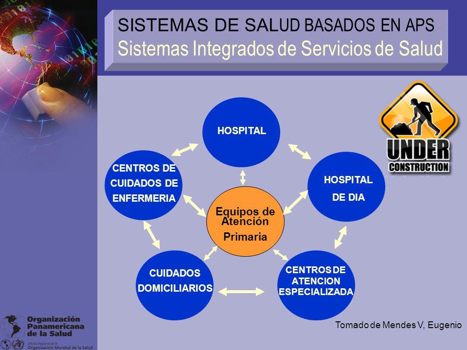 SISTEMAS DE SAL UD BASADOS EN APS : Sistemas Integrados de Servicios de Salud HOSPITAL DE DIA CENTROS DE CUIDADOS DE ENFERMERIA CUIDADOS DOMICILIARIOS