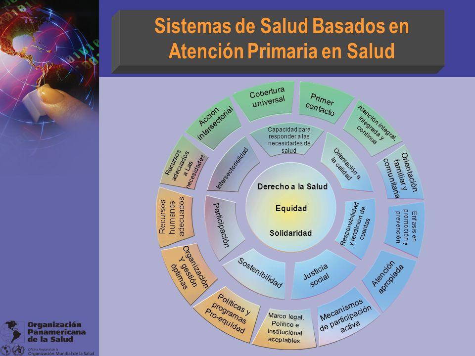 Sistemas de Salud Basados en Atención Primaria en Salud Derecho a la Salud Equidad Solidaridad Capacidad para responder a las necesidades de salud Ori