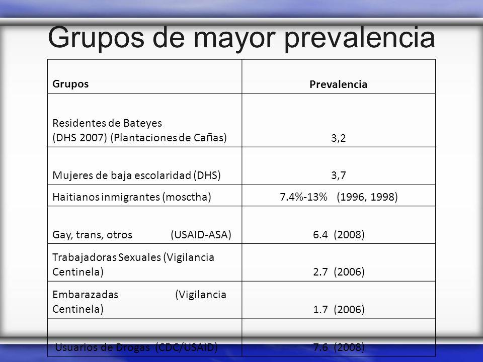 Grupos de mayor prevalencia GruposPrevalencia Residentes de Bateyes (DHS 2007) (Plantaciones de Ca ñ as)3,2 Mujeres de baja escolaridad (DHS)3,7 Haiti