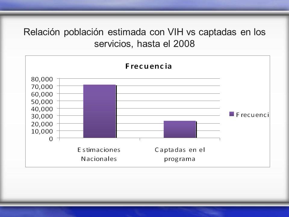 Relación población estimada con VIH vs captadas en los servicios, hasta el 2008