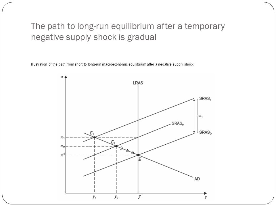 The path to long-run equilibrium after a temporary negative supply shock is gradual Illustration of the path from short to long-run macroeconomic equi