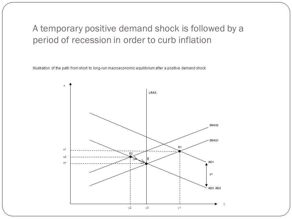 SRAS1 SRAS2 LRAS AD0 AD2 AD1 z1z1 Ē E2E2 E1E1 2 1 y0y0y1y1y2y2 y A temporary positive demand shock is followed by a period of recession in order to cu