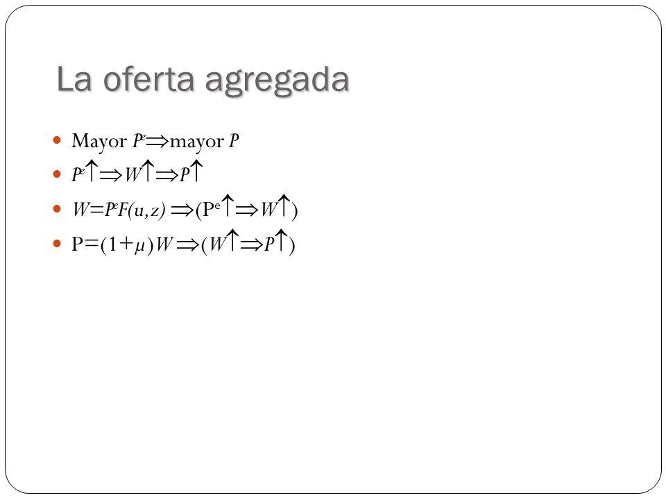 La oferta agregada Mayor P e mayor P P e W P W=P e F(u,z) (P e W ) P=(1+µ)W (W P )