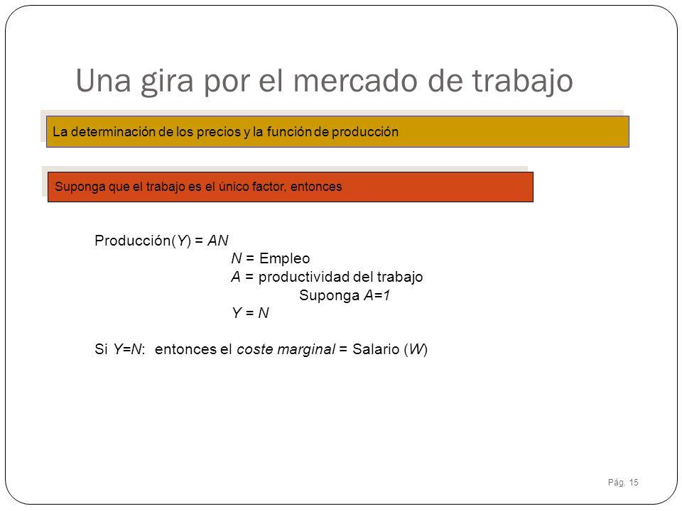 Pág. 15 Una gira por el mercado de trabajo La determinación de los precios y la función de producción Suponga que el trabajo es el único factor, enton