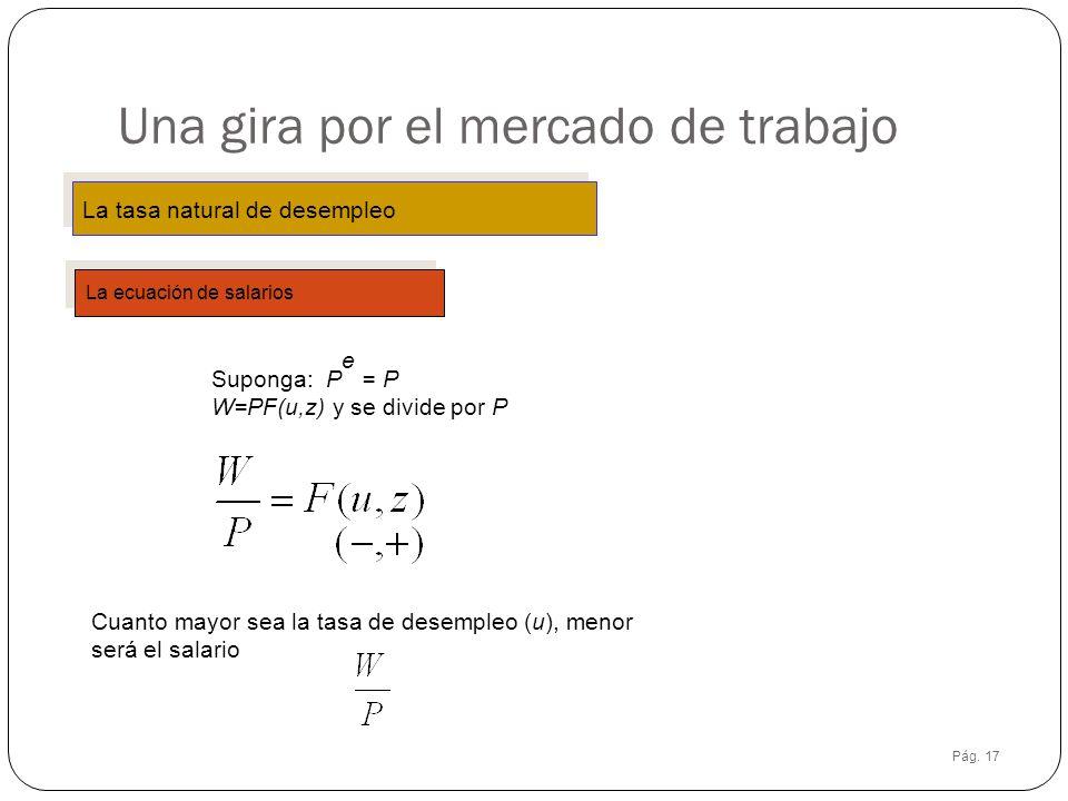 Pág. 17 Una gira por el mercado de trabajo La tasa natural de desempleo La ecuación de salarios Suponga: P e = P W=PF(u,z) y se divide por P Cuanto ma