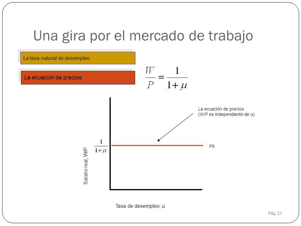 Pág. 21 Una gira por el mercado de trabajo La tasa natural de desempleo La ecuación de precios: PS La ecuación de precios (W/P es independiente de u)