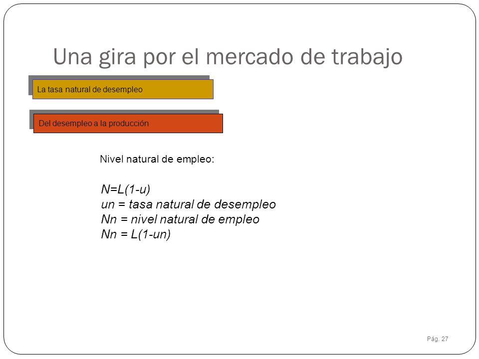 Pág. 27 Una gira por el mercado de trabajo La tasa natural de desempleo Del desempleo a la producción Nivel natural de empleo: N=L(1-u) un = tasa natu