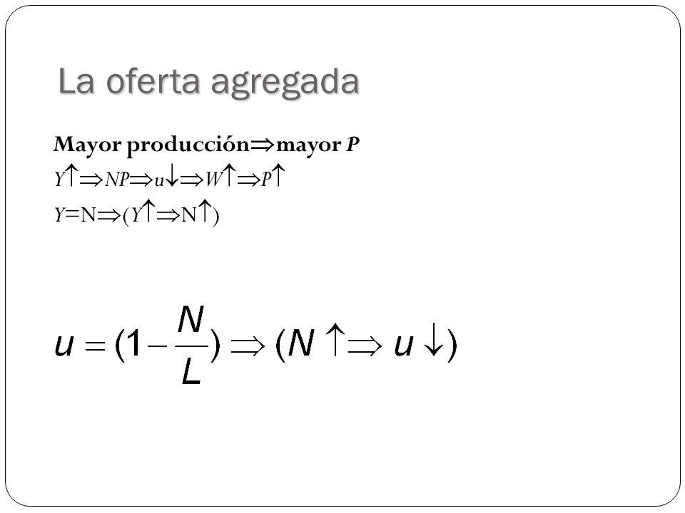 La oferta agregada Mayor producción mayor P Y NP u W P Y=N (Y N )
