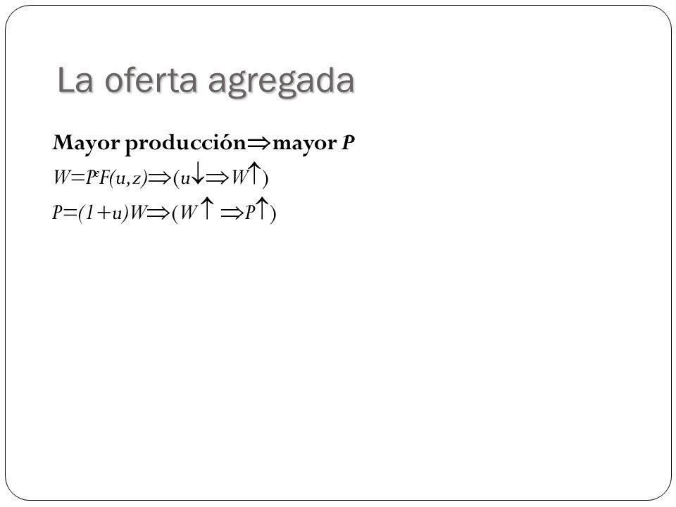 La oferta agregada Mayor producción mayor P W=P e F(u,z) (u W ) P=(1+u)W (W P )