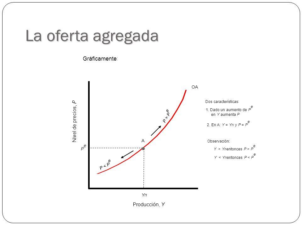 OA La oferta agregada Producción, Y Nivel de precios, P YnYn PePe Gráficamente : P > P e P < P e A Dos características : 1.