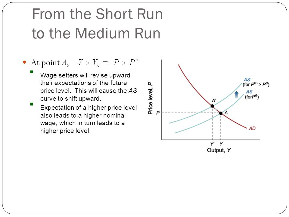 From the Short Run to the Medium Run At point A, Wage setters will revise upward their expectations of the future price level. This will cause the AS