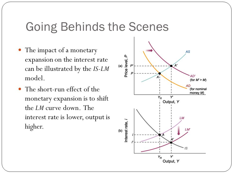 Going Behinds the Scenes The impact of a monetary expansion on the interest rate can be illustrated by the IS-LM model. The short-run effect of the mo