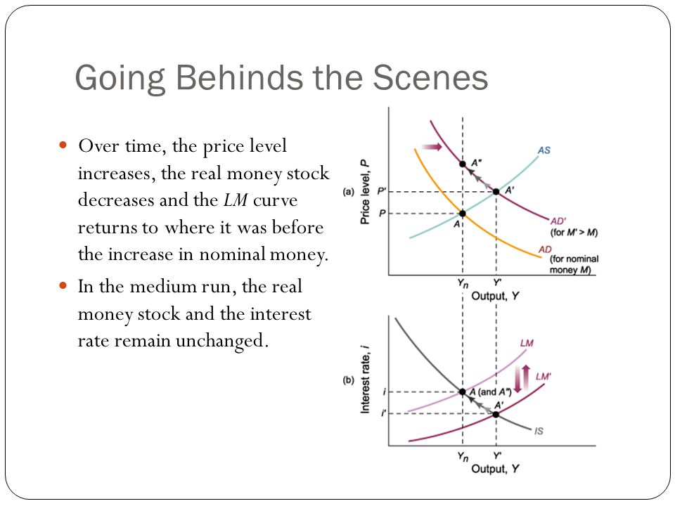 Going Behinds the Scenes Over time, the price level increases, the real money stock decreases and the LM curve returns to where it was before the increase in nominal money.