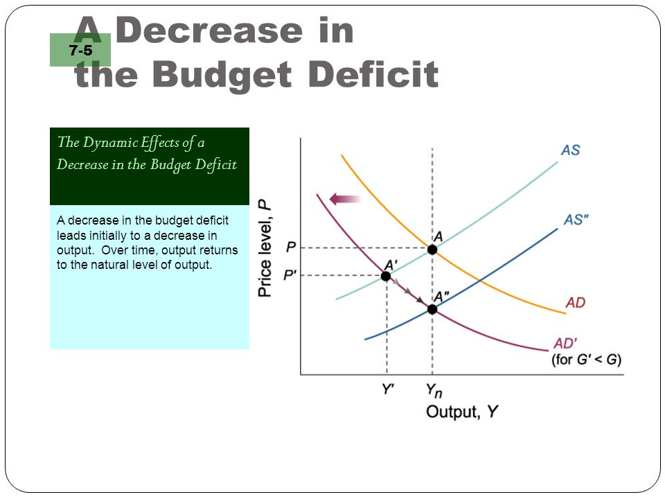 A Decrease in the Budget Deficit The Dynamic Effects of a Decrease in the Budget Deficit 7-5 A decrease in the budget deficit leads initially to a dec