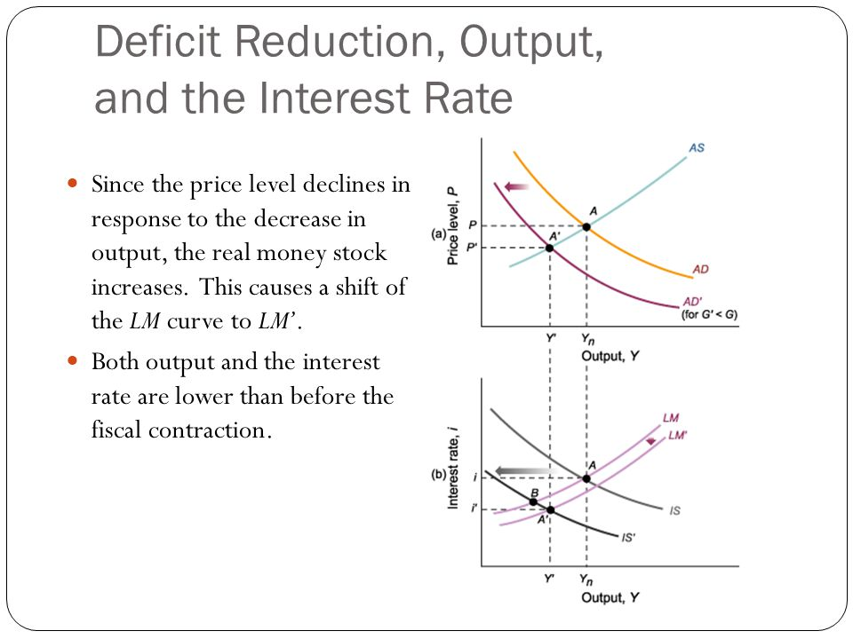 Deficit Reduction, Output, and the Interest Rate Since the price level declines in response to the decrease in output, the real money stock increases.